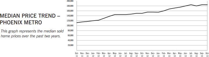 Median Price Trend - Phoenix Metro