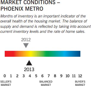 Market Conditions - Phoenix Metro