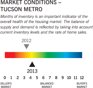 Market Conditions - Tucson Metro