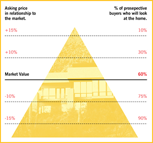 Pricing Pyramid