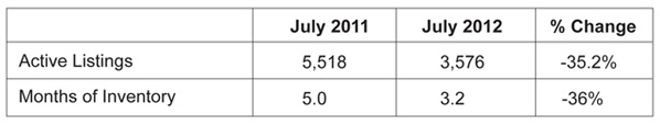 Closed sales January - July 2012