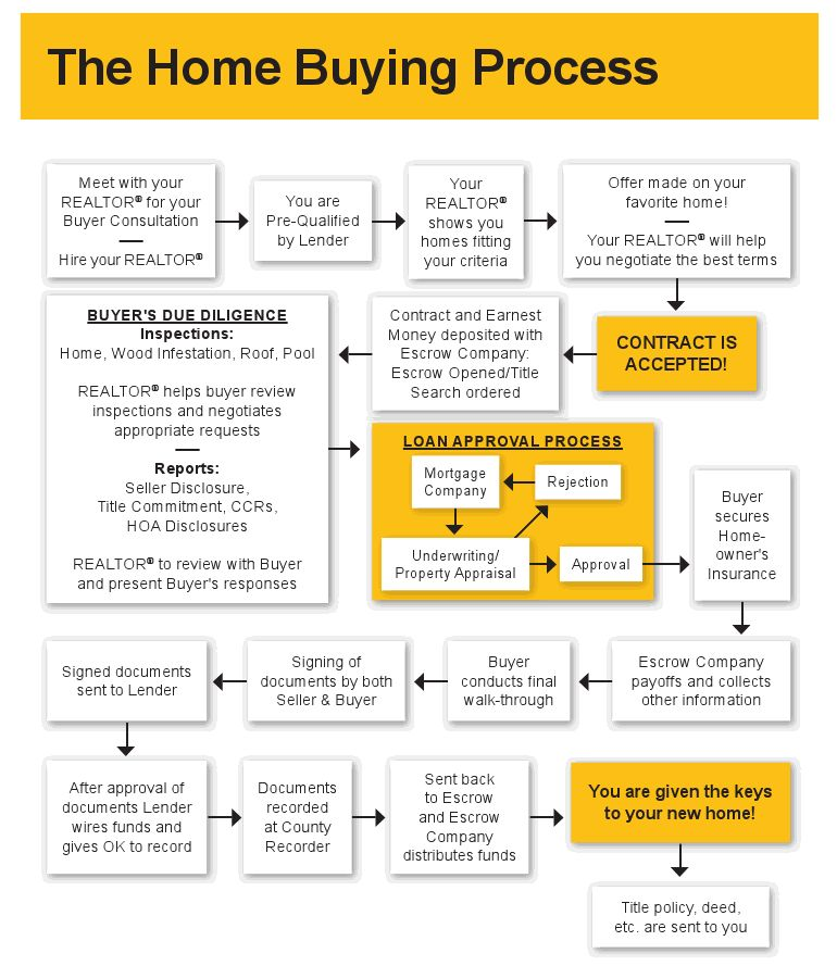 Home Buying Process Flowchart