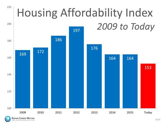 Housing Affordability Index 2009 to today