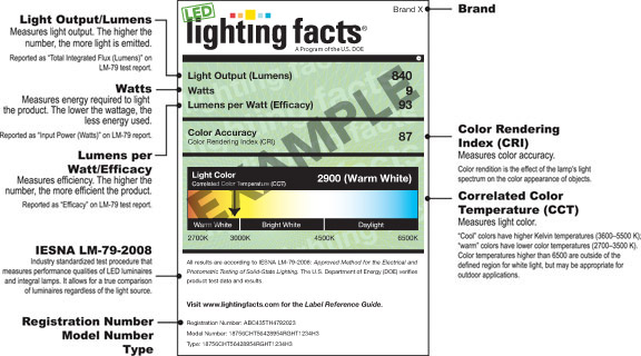 Lighting Label