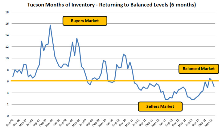 Tucson Months of Inventory - 6 Months