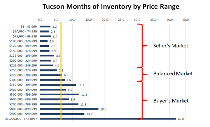 Tucson Months of Inventory by Price Range