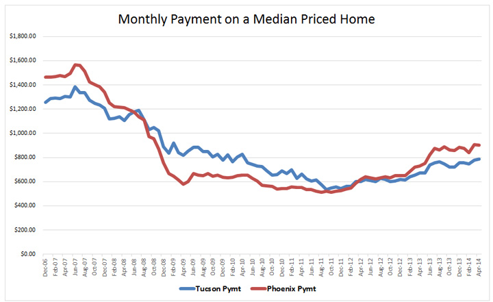 Monthly Payment on a Median Priced Home