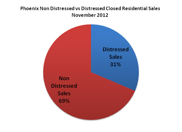 Phoenix Non Distressed vs Distressed Closed Residential Sales November 2012