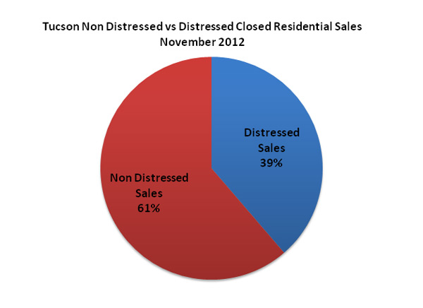 Tucson Non Distressed vs Distressed Closed Residential Sales November 2012
