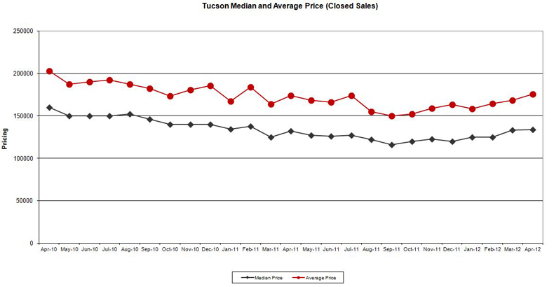 Tucson Pricing 5-4-2012