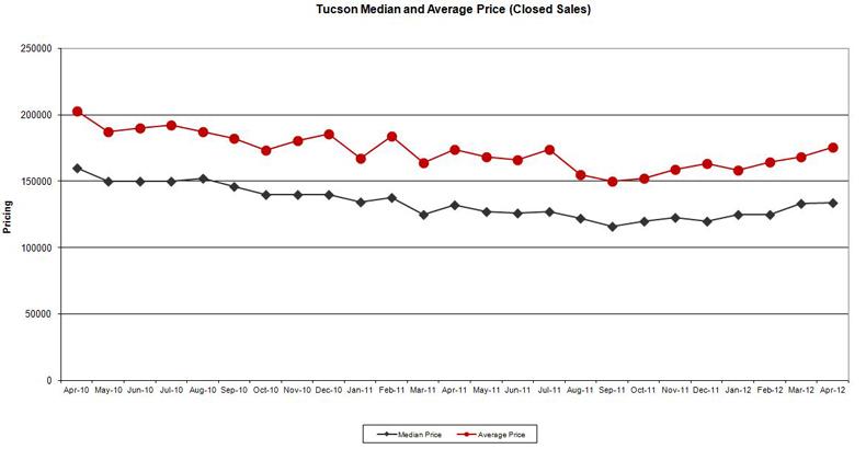 Tucson Pricing 5-4-2012